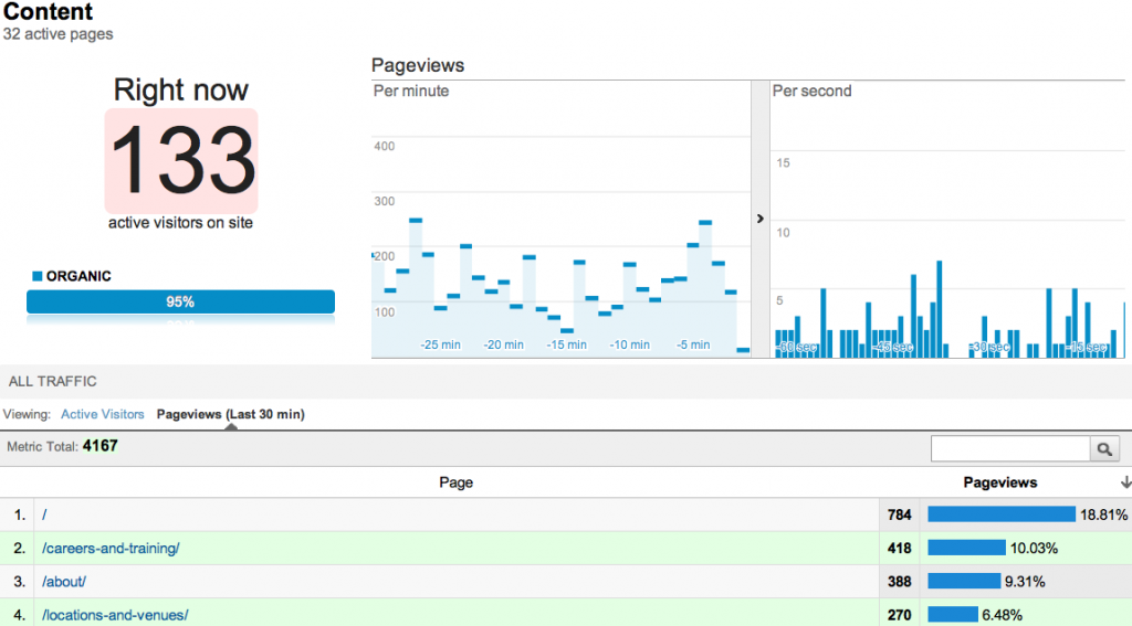 Real Time Content Page View