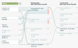 Google Analytics Visitors Flow