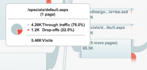 Visitor Flow Analytics