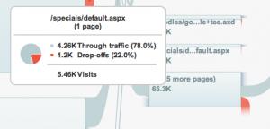 Visitor Flow Analytics