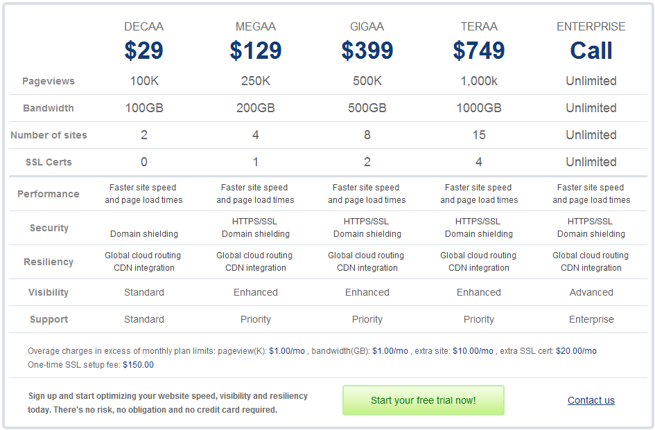 Yottaa Site Speed Optimizer Pricing Plans