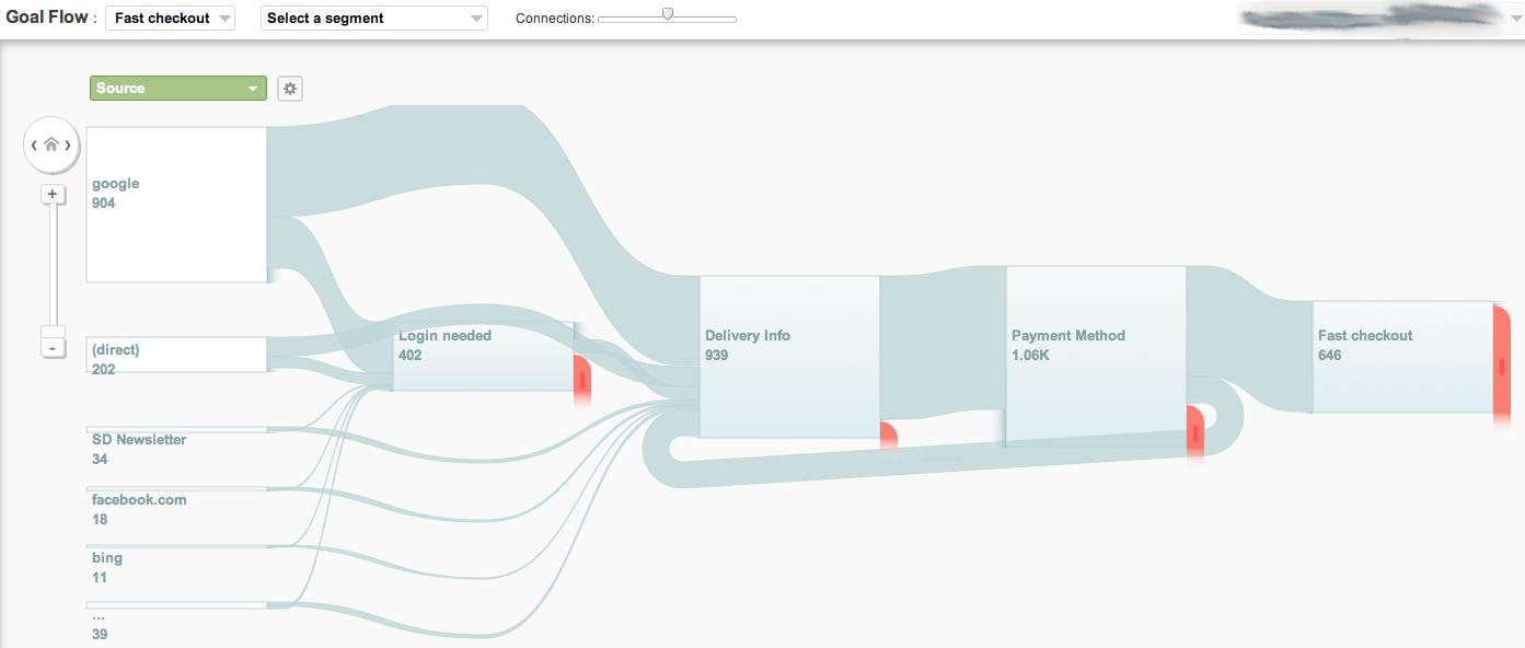 Goal Flow Interface