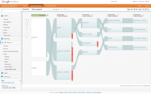 Googles new Social Visitor Flow page in Analytics