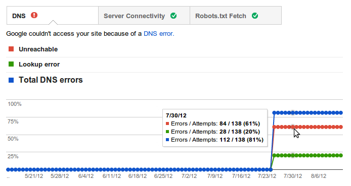 Google Webmaster Tools Site Error Information