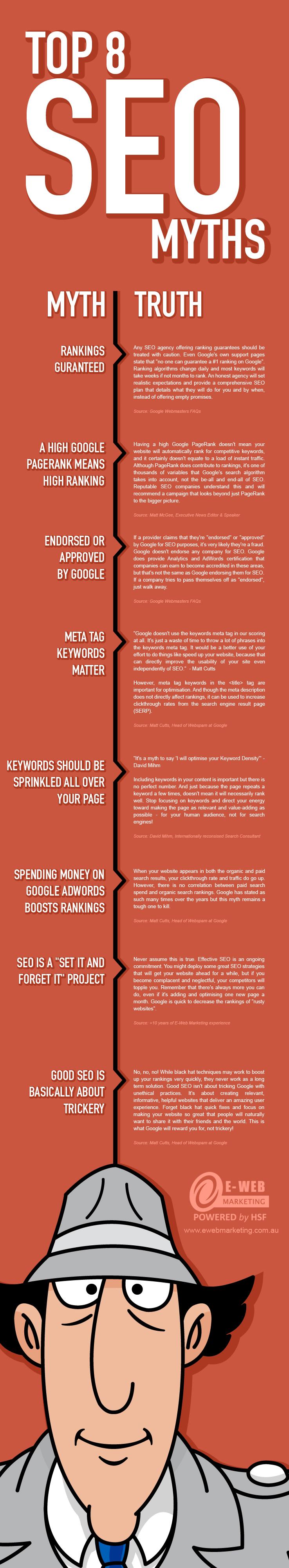 Top 8 SEO Myths Exposed!