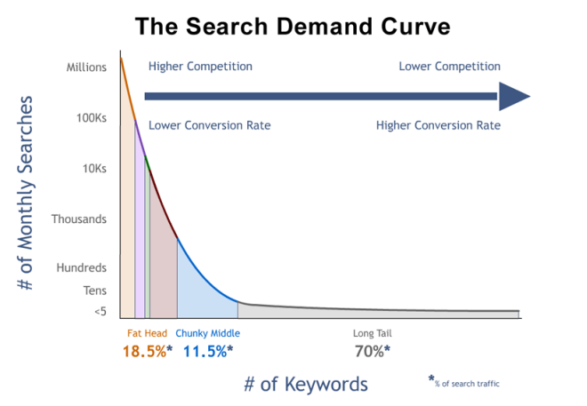 search-engine-demand-curve