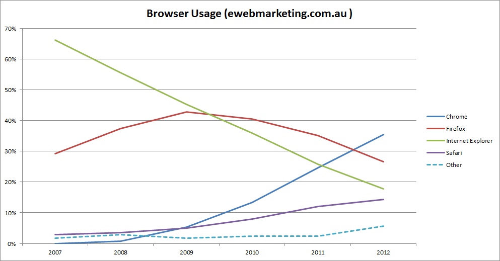 E-Web Marketing Browser Usage Chart