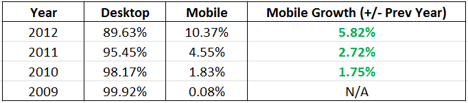 ewm-mobile-browser-growth-2013