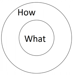 How/What Circles