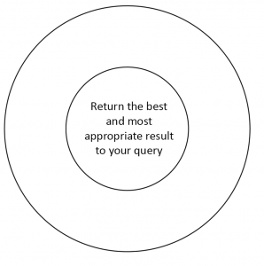 Return the most appropriate and best result to your query