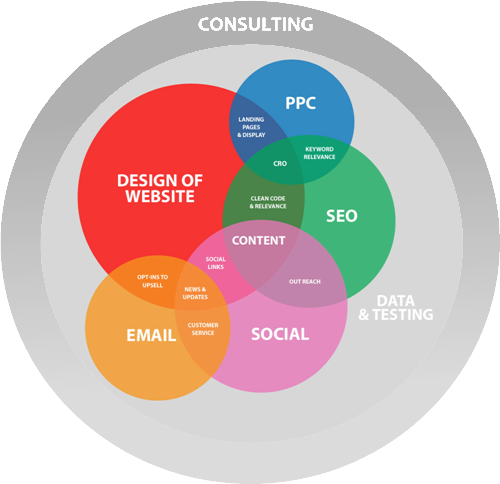 elements of digital strategy graphic