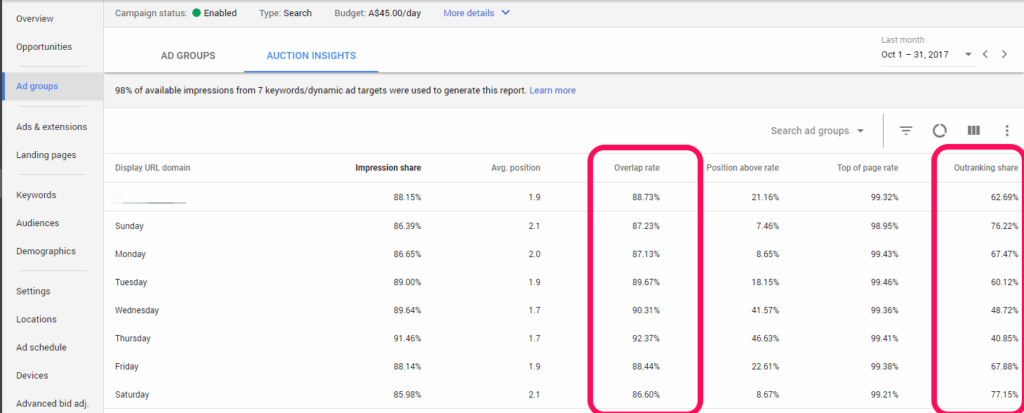 Adwords Auction Insights -Outranking- New Interface